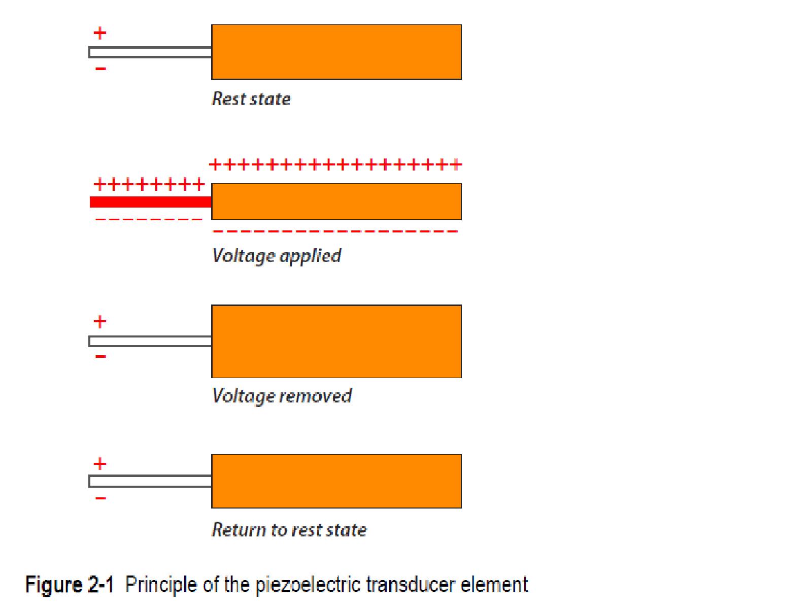 常规超声波晶片工作原理