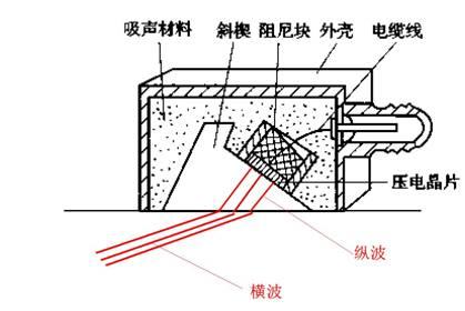 图1.超声波斜探头结构示意图