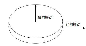 压电晶片轴向和径向振动示意图