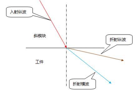 入射纵波声束角度小于第一临界角