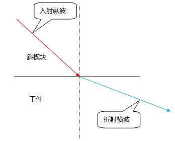 入射纵波声束角度大于第一临界角且小于第二临界角