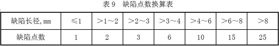 射线检测缺陷点数换算表