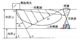 爬波检测技术