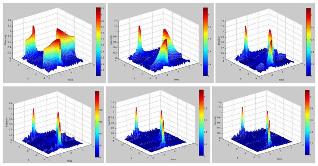 晶片长度b对波束聚焦指向性的影响