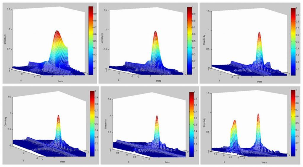 晶片间距c对波束聚焦指向性的影响