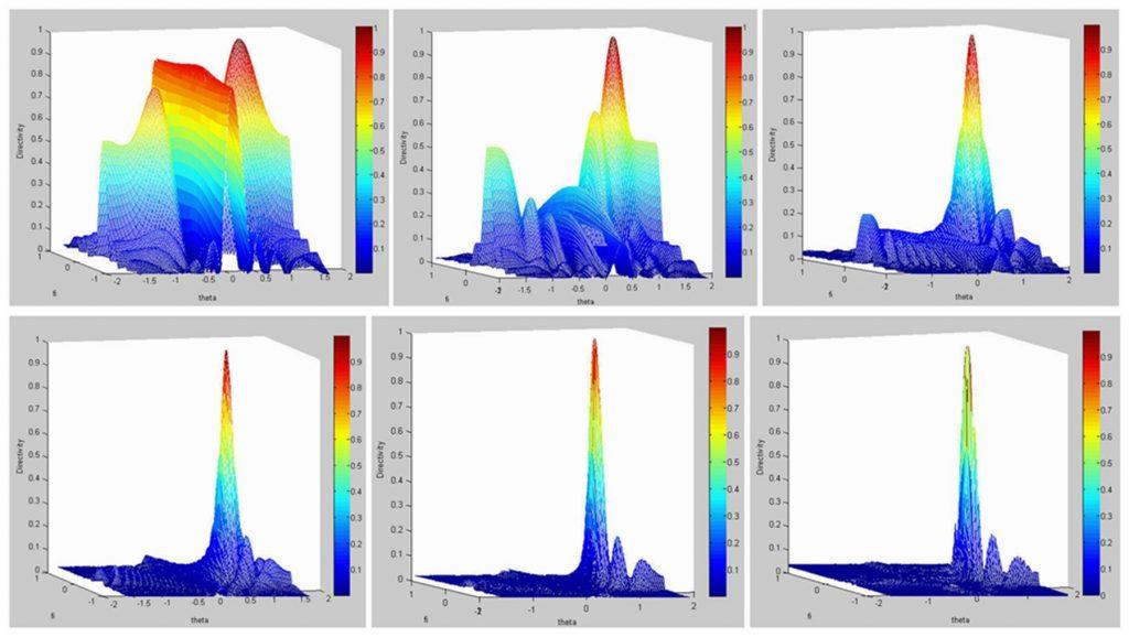 激发晶片数量n对波束聚焦指向性的影响