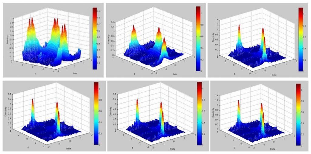 聚焦深度F对波束聚焦指向性影响