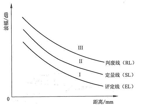 距离-波幅曲线(DAC曲线)