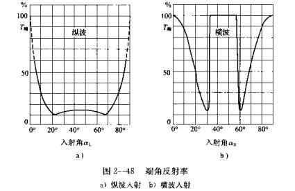纵波与横波对于直角反射体的反射率