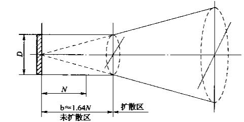 超声波未扩散区域