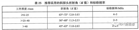 NB/T47013.3-2015表25探头规格选择