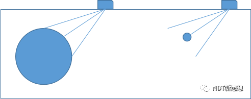 斜探头K值采用大孔和小孔测量