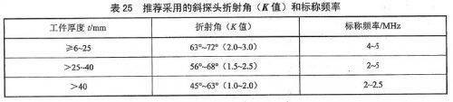 NB/T47013.3-2015标准推荐采用的斜探头折射角和频率